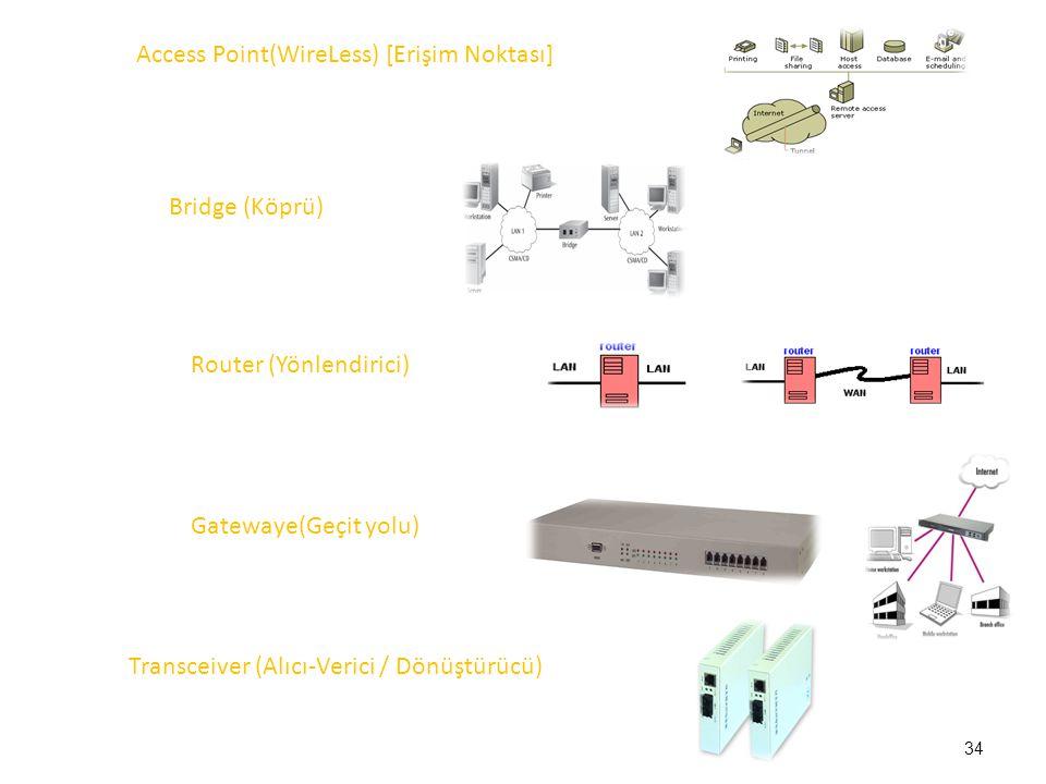 Access Point(WireLess) [Erişim Noktası]